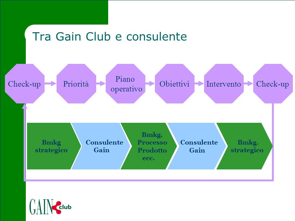 Tra Gain Club e consulente Check-up Piano operativo PrioritàInterventoCheck-up Bmkg strategico Consulente Gain Bmkg.