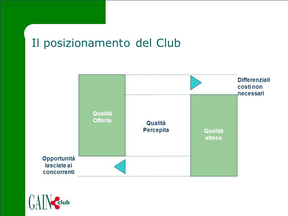 Il posizionamento del Club Qualità Offerta Qualità attesa Opportunità lasciate ai concorrenti Differenziali costi non necessari Qualità Percepita