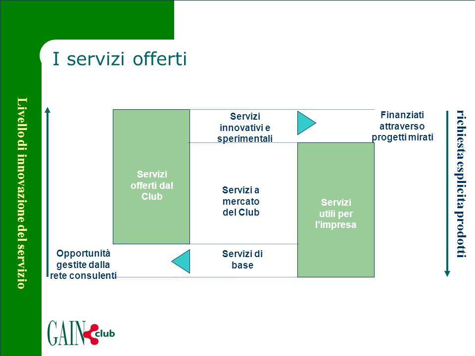 I servizi offerti Servizi offerti dal Club Servizi utili per limpresa Opportunità gestite dalla rete consulenti Servizi innovativi e sperimentali Serv