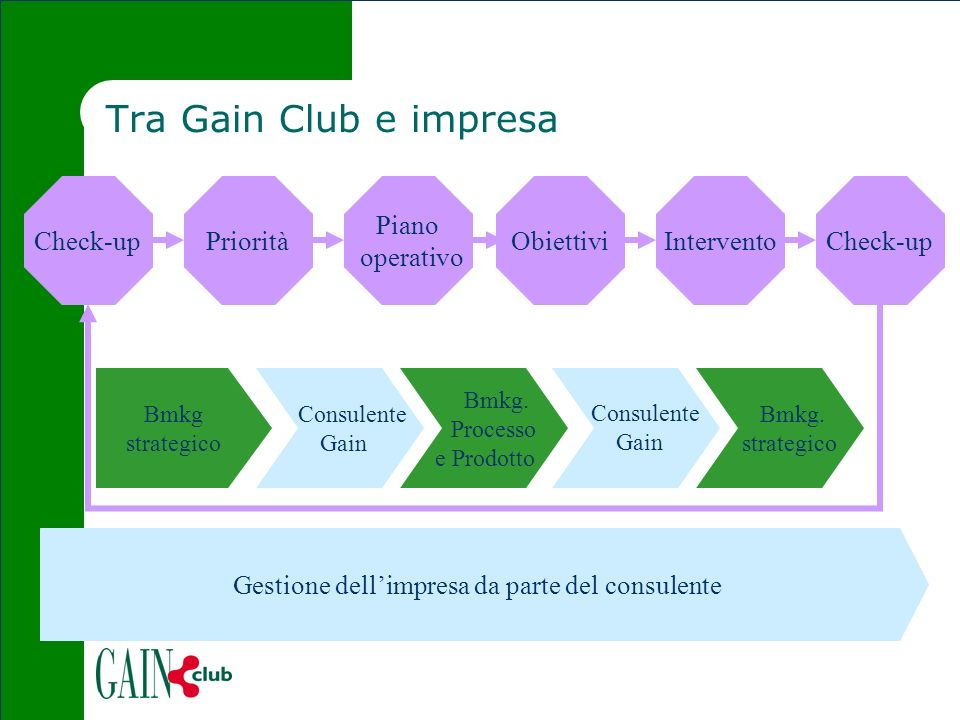 Tra Gain Club e impresa Check-up Piano operativo PrioritàInterventoCheck-up Bmkg strategico Consulente Gain Bmkg. Processo e Prodotto Consulente Gain