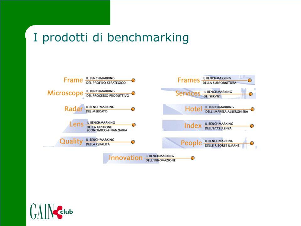 I prodotti di benchmarking