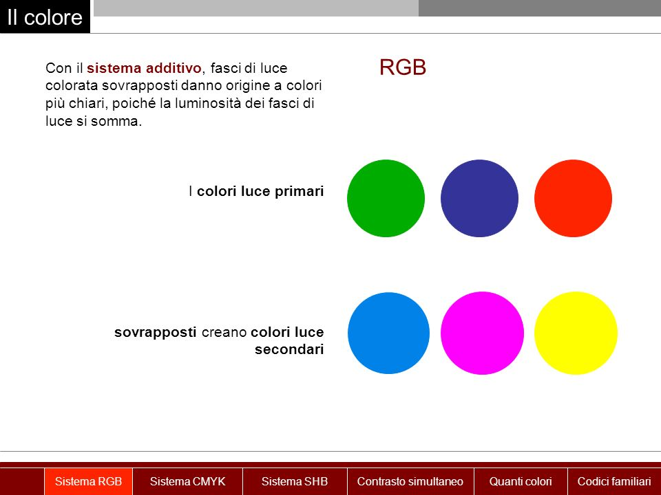 Il colore Sistema RGBSistema CMYKSistema SHBContrasto simultaneo Con il sistema additivo, fasci di luce colorata sovrapposti danno origine a colori più chiari, poiché la luminosità dei fasci di luce si somma.
