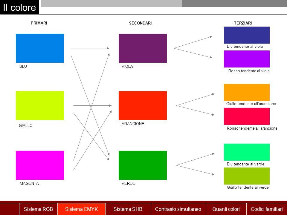 Il colore PRIMARISECONDARITERZIARI BLUVIOLA Blu tendente al viola Rosso tendente al viola GIALLO VERDE Giallo tendente allarancione Rosso tendente all