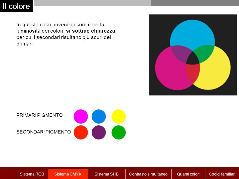 Il colore In questo caso, invece di sommare la luminosità dei colori, si sottrae chiarezza, per cui i secondari risultano più scuri dei primari PRIMARI PIGMENTO SECONDARI PIGMENTO Sistema RGBSistema CMYKSistema SHBContrasto simultaneoQuanti coloriCodici familiari