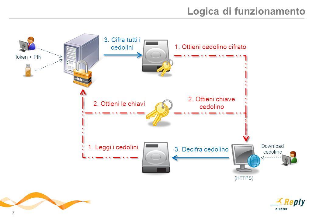 7 Logica di funzionamento (HTTPS) 3. Cifra tutti i cedolini 1. Leggi i cedolini 2. Ottieni le chiavi 3. Decifra cedolino 1. Ottieni cedolino cifrato 2