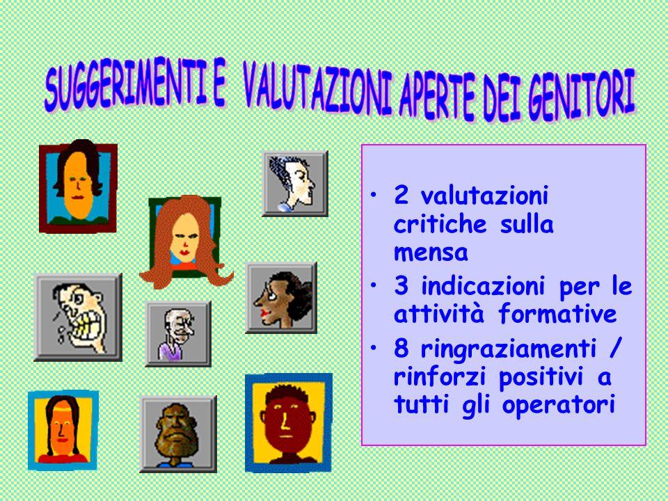 2 valutazioni critiche sulla mensa 3 indicazioni per le attività formative 8 ringraziamenti / rinforzi positivi a tutti gli operatori