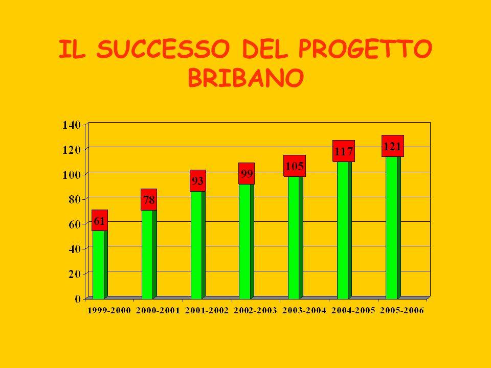 IL SUCCESSO DEL PROGETTO BRIBANO
