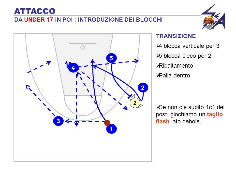 TRANSIZIONE 4 blocca verticale per 3 ATTACCO DA UNDER 17 IN POI : INTRODUZIONE DEI BLOCCHI 5 blocca cieco per 2 1 4 3 5 2 Ribaltamento Palla dentro 2