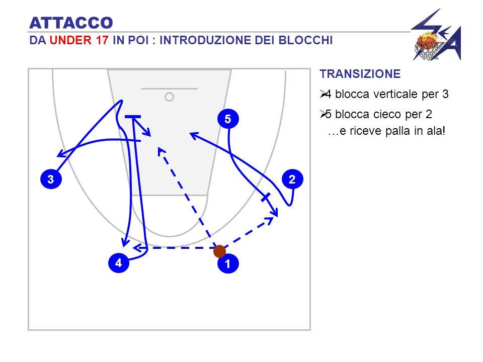 TRANSIZIONE 4 blocca verticale per 3 ATTACCO DA UNDER 17 IN POI : INTRODUZIONE DEI BLOCCHI 1 4 3 5 blocca cieco per 2 5 2 …e riceve palla in ala!