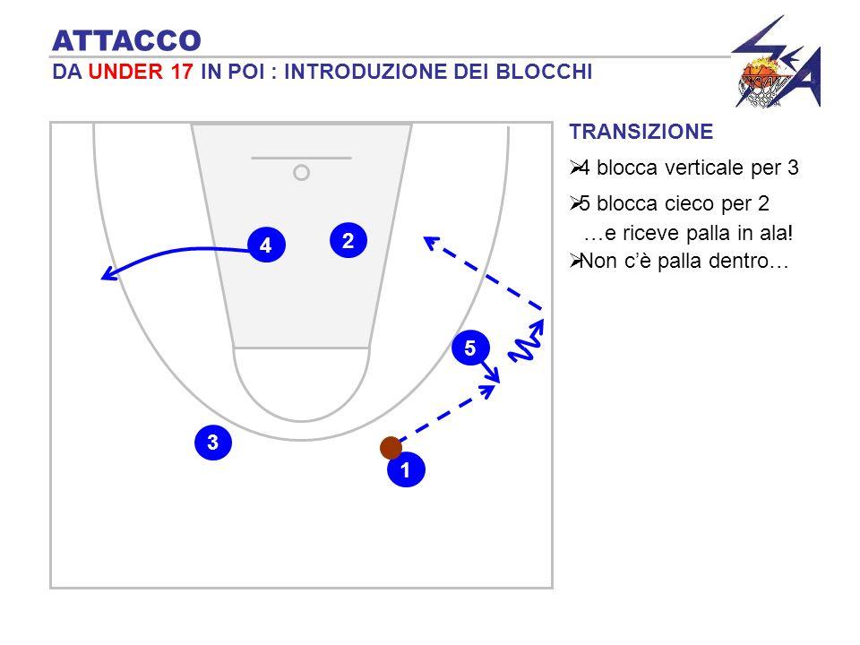 TRANSIZIONE 4 blocca verticale per 3 ATTACCO DA UNDER 17 IN POI : INTRODUZIONE DEI BLOCCHI 1 4 3 5 blocca cieco per 2 2 …e riceve palla in ala! 5 Non