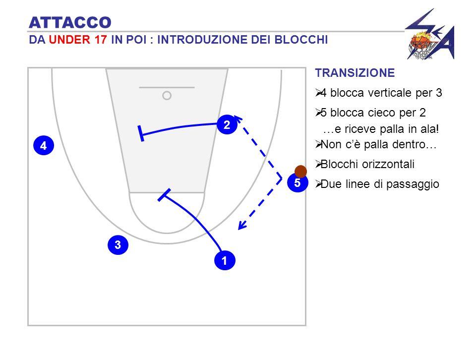 TRANSIZIONE 4 blocca verticale per 3 ATTACCO DA UNDER 17 IN POI : INTRODUZIONE DEI BLOCCHI 5 blocca cieco per 2 …e riceve palla in ala! Non cè palla d