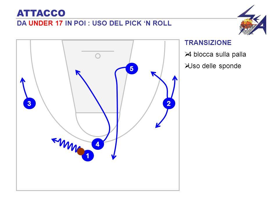 TRANSIZIONE 4 blocca sulla palla ATTACCO DA UNDER 17 IN POI : USO DEL PICK N ROLL 2 5 3 1 4 Uso delle sponde
