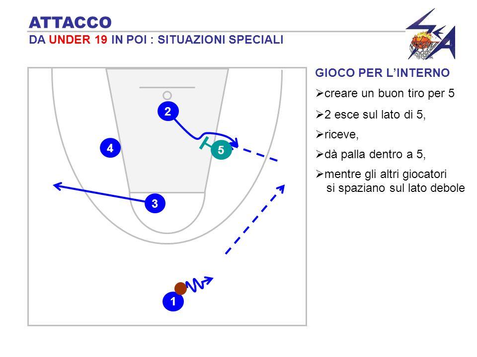 GIOCO PER LINTERNO ATTACCO DA UNDER 19 IN POI : SITUAZIONI SPECIALI creare un buon tiro per 5 2 esce sul lato di 5, 2 5 3 1 4 riceve, dà palla dentro