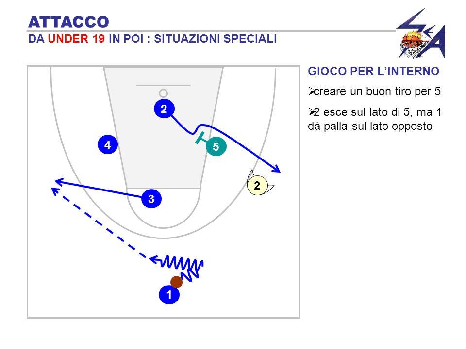 GIOCO PER LINTERNO ATTACCO DA UNDER 19 IN POI : SITUAZIONI SPECIALI 2 5 3 1 4 creare un buon tiro per 5 2 esce sul lato di 5, ma 1 dà palla sul lato opposto 2