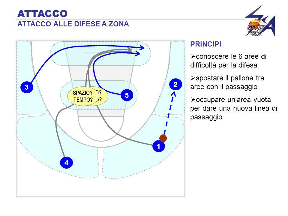 PRINCIPI ATTACCO ATTACCO ALLE DIFESE A ZONA spostare il pallone tra aree con il passaggio occupare unarea vuota per dare una nuova linea di passaggio conoscere le 6 aree di difficoltà per la difesa 2 5 3 1 4 SPAZIO.