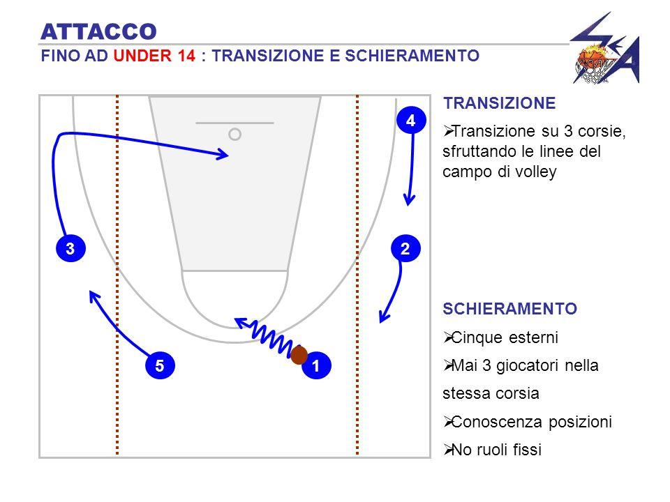 TRANSIZIONE 4 blocca verticale per 3 ATTACCO DA UNDER 17 IN POI : INTRODUZIONE DEI BLOCCHI 1 4 3 5 blocca cieco per 2 2 …e riceve palla in ala.