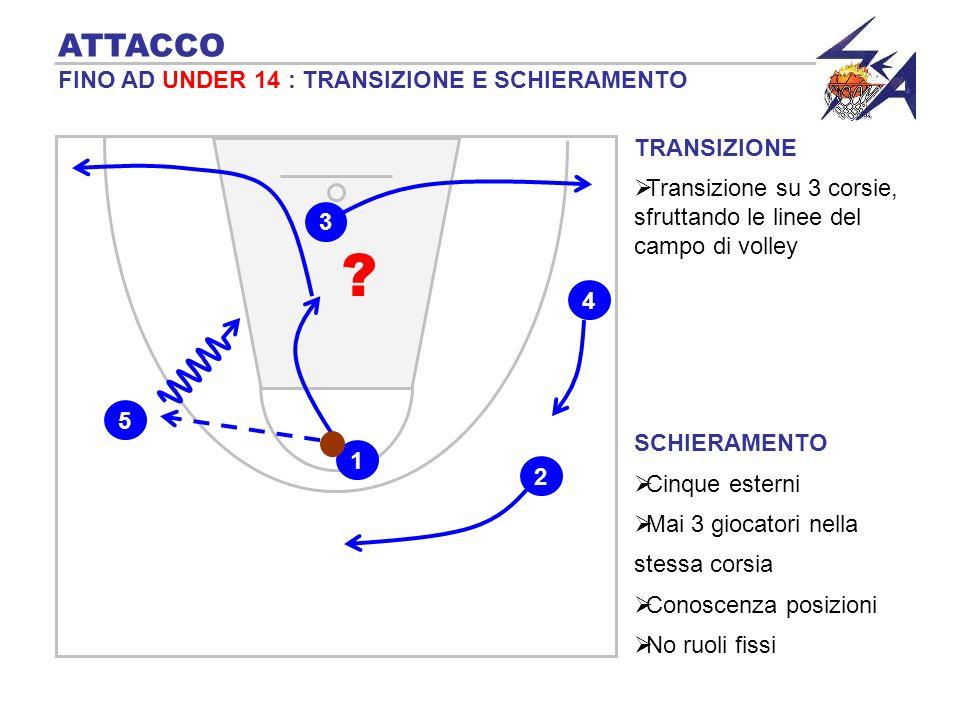 TRANSIZIONE Transizione su 3 corsie, sfruttando le linee del campo di volley SCHIERAMENTO Cinque esterni Mai 3 giocatori nella stessa corsia Conoscenza posizioni No ruoli fissi 4 1 3 2 5 .