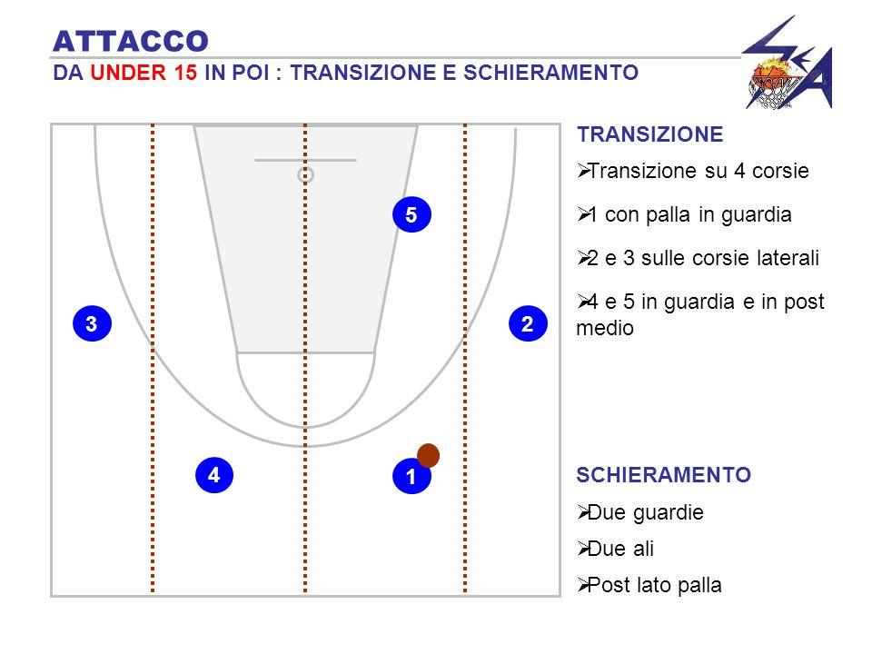 TRANSIZIONE 4 blocca sulla palla ATTACCO DA UNDER 17 IN POI : USO DEL PICK N ROLL 2 5 3 14