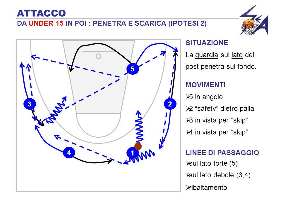 TRANSIZIONE 4 blocca sulla palla ATTACCO DA UNDER 17 IN POI : USO DEL PICK N ROLL Uso delle sponde 2 5 3 1 4