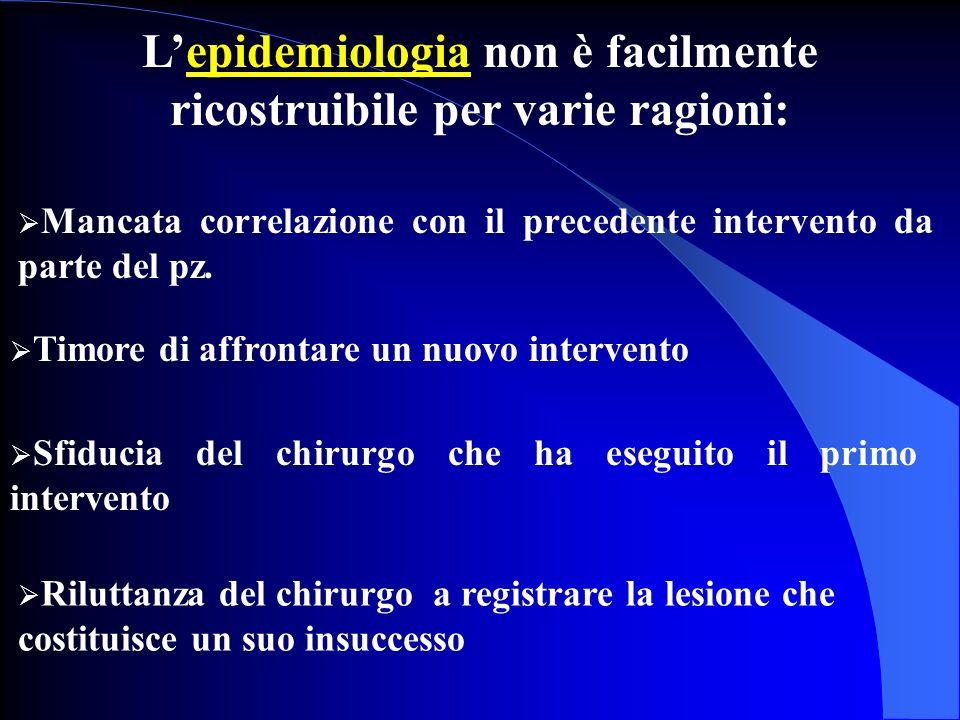 epidemiologia Lepidemiologia non è facilmente ricostruibile per varie ragioni: Mancata correlazione con il precedente intervento da parte del pz. Timo