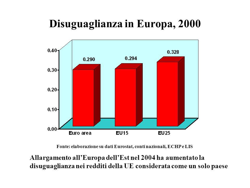Disuguaglianza in Europa, 2000 Fonte: elaborazione su dati Eurostat, conti nazionali, ECHP e LIS Allargamento allEuropa dellEst nel 2004 ha aumentato