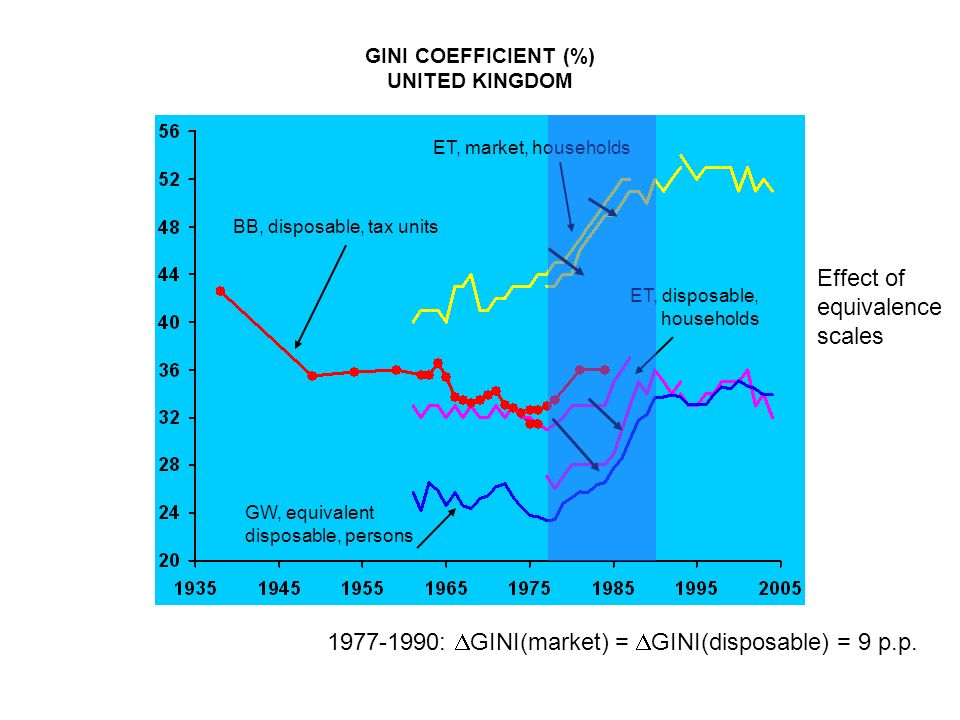 GINI COEFFICIENT (%) UNITED KINGDOM BB, disposable, tax units ET, market, households ET, disposable, households GW, equivalent disposable, persons Eff