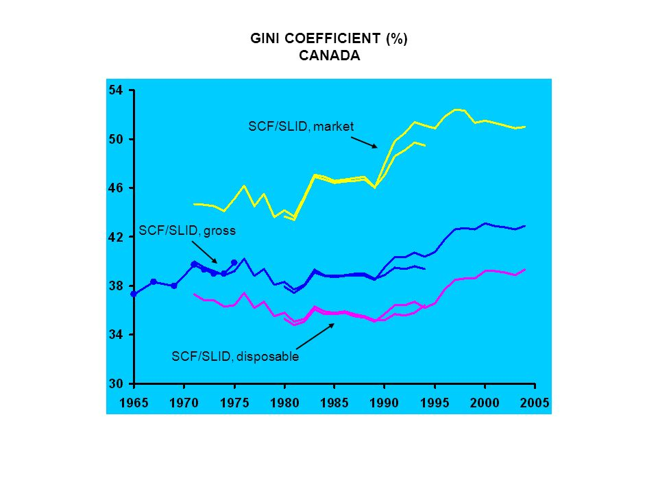 GINI COEFFICIENT (%) CANADA SCF/SLID, market SCF/SLID, disposable SCF/SLID, gross