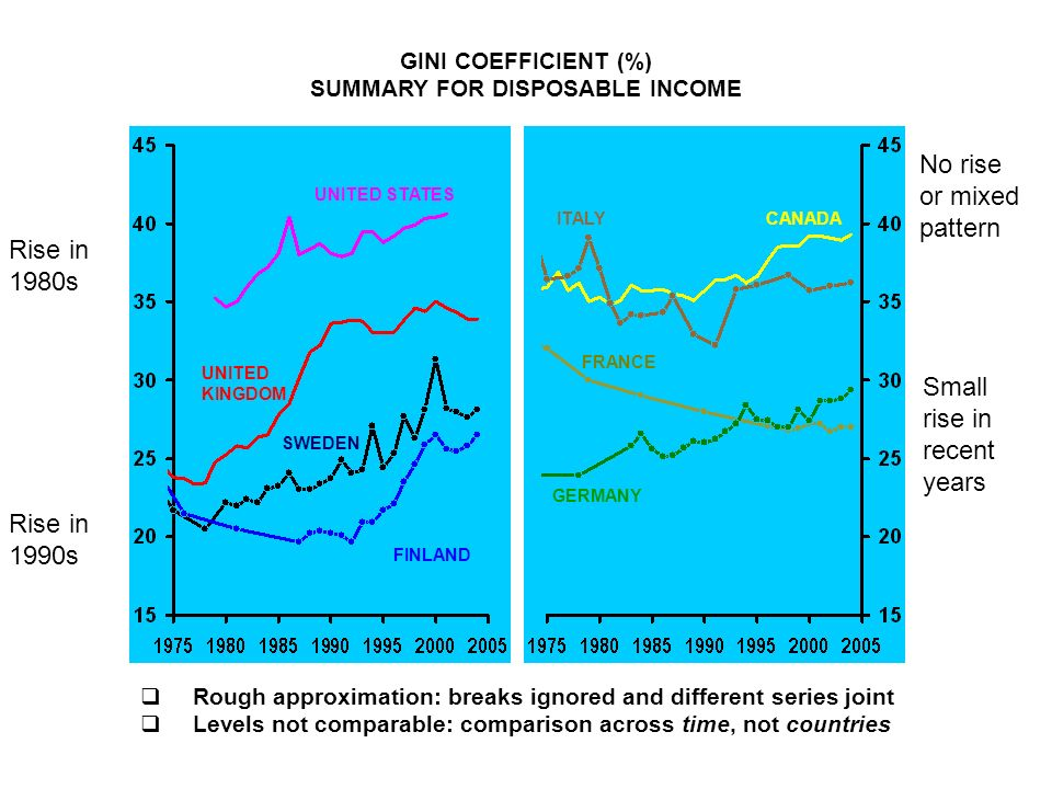 GINI COEFFICIENT (%) SUMMARY FOR DISPOSABLE INCOME Rough approximation: breaks ignored and different series joint Levels not comparable: comparison ac