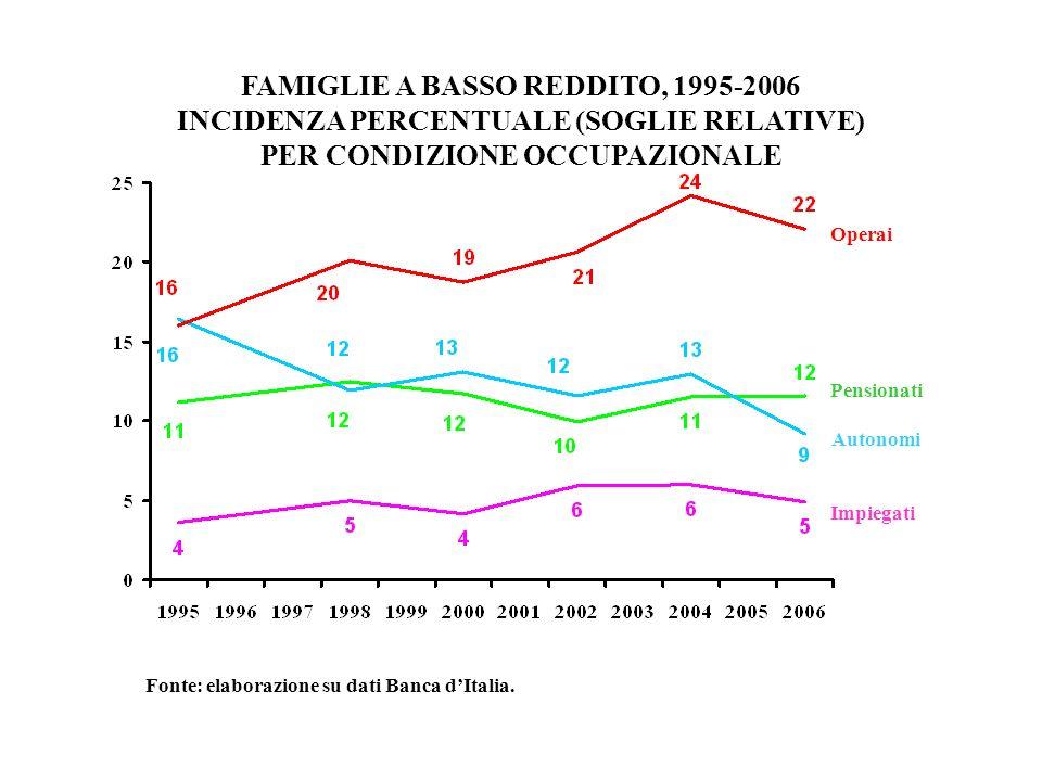 FAMIGLIE A BASSO REDDITO, 1995-2006 INCIDENZA PERCENTUALE (SOGLIE RELATIVE) PER CONDIZIONE OCCUPAZIONALE Operai Fonte: elaborazione su dati Banca dIta