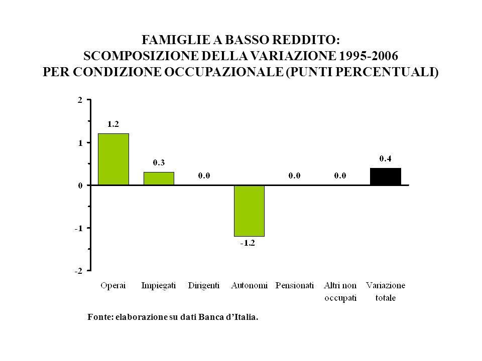 FAMIGLIE A BASSO REDDITO: SCOMPOSIZIONE DELLA VARIAZIONE 1995-2006 PER CONDIZIONE OCCUPAZIONALE (PUNTI PERCENTUALI) Fonte: elaborazione su dati Banca