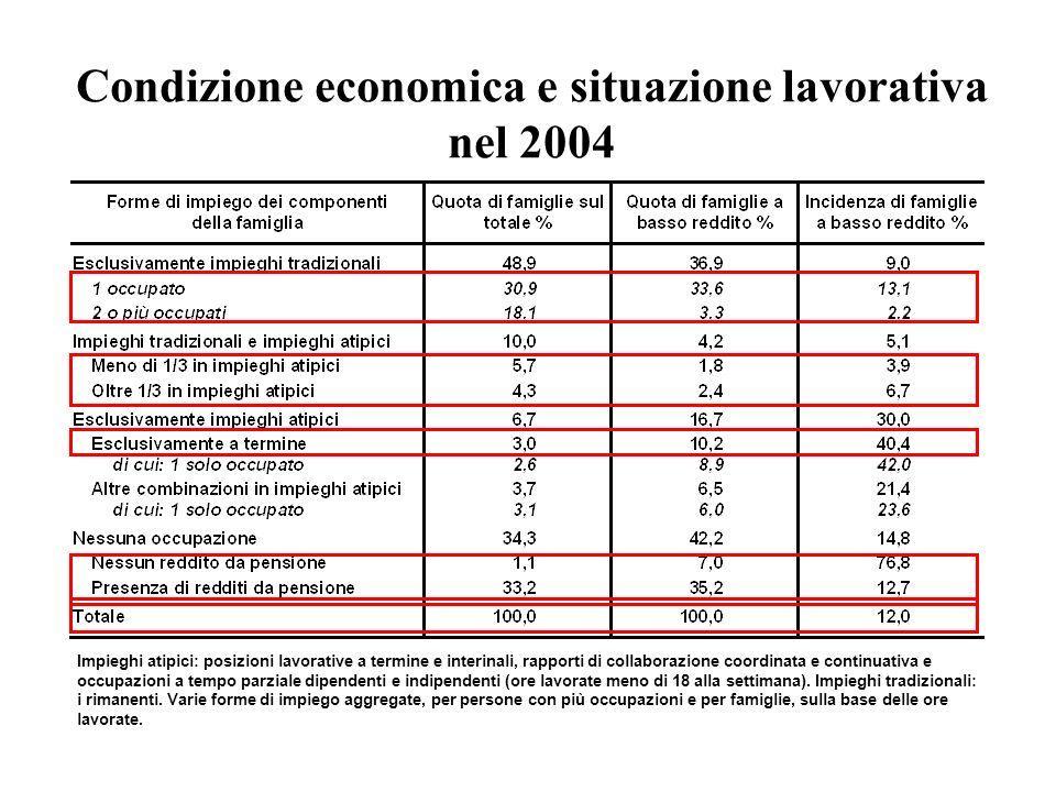 Condizione economica e situazione lavorativa nel 2004 Impieghi atipici: posizioni lavorative a termine e interinali, rapporti di collaborazione coordi