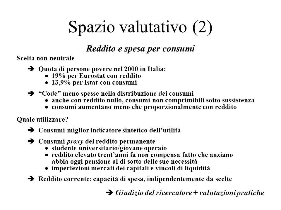 Reddito e spesa per consumi Scelta non neutrale Quota di persone povere nel 2000 in Italia: 19% per Eurostat con reddito 13,9% per Istat con consumi C