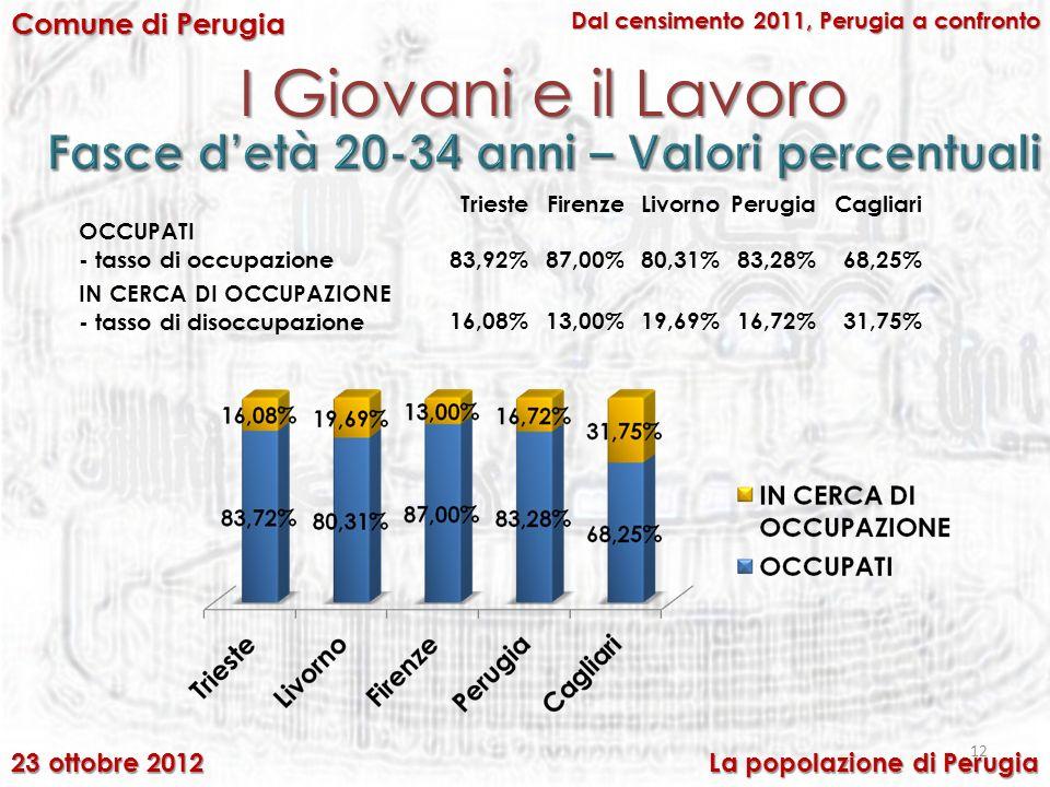 I Giovani e il Lavoro 12 Comune di Perugia Dal censimento 2011, Perugia a confronto 23 ottobre 2012 La popolazione di Perugia TriesteFirenzeLivornoPerugiaCagliari OCCUPATI - tasso di occupazione83,92%87,00%80,31%83,28%68,25% IN CERCA DI OCCUPAZIONE - tasso di disoccupazione16,08%13,00%19,69%16,72%31,75%