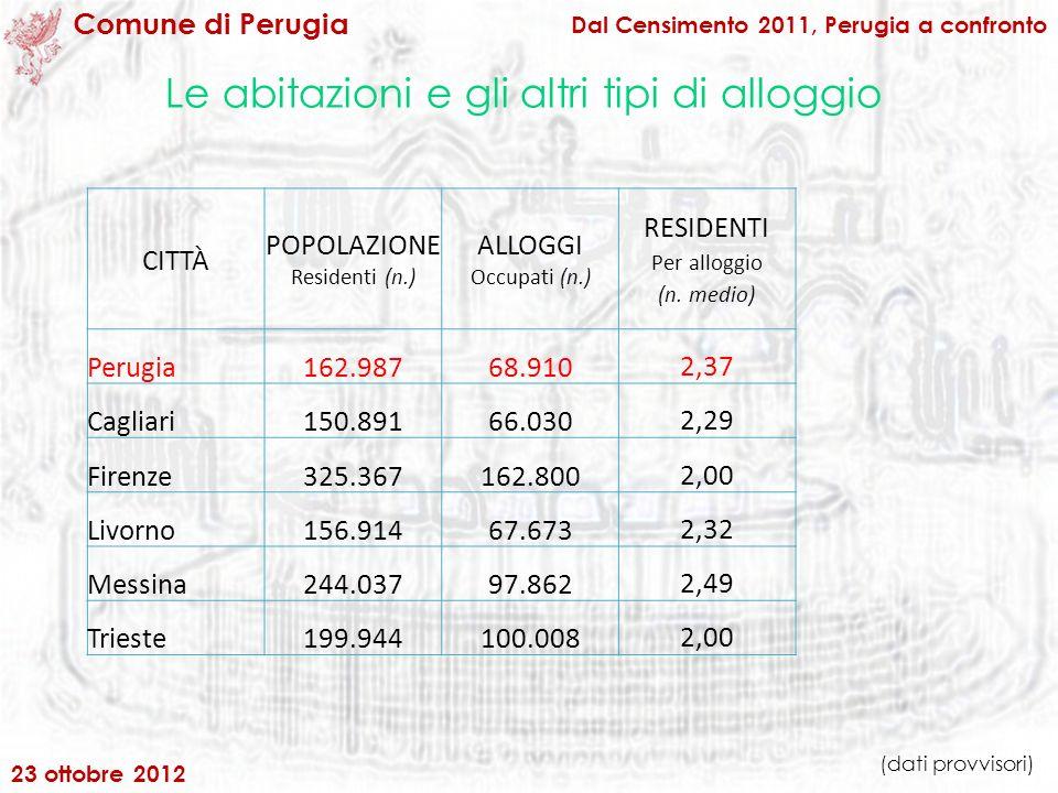 Le abitazioni e gli altri tipi di alloggio Dal Censimento 2011, Perugia a confronto Comune di Perugia CITTÀ POPOLAZIONE Residenti (n.) ALLOGGI Occupati (n.) RESIDENTI Per alloggio (n.