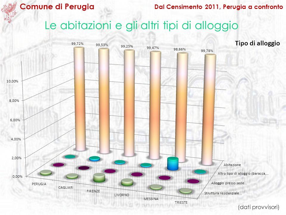 Le abitazioni e gli altri tipi di alloggio Tipo di alloggio Dal Censimento 2011, Perugia a confronto Comune di Perugia (dati provvisori)