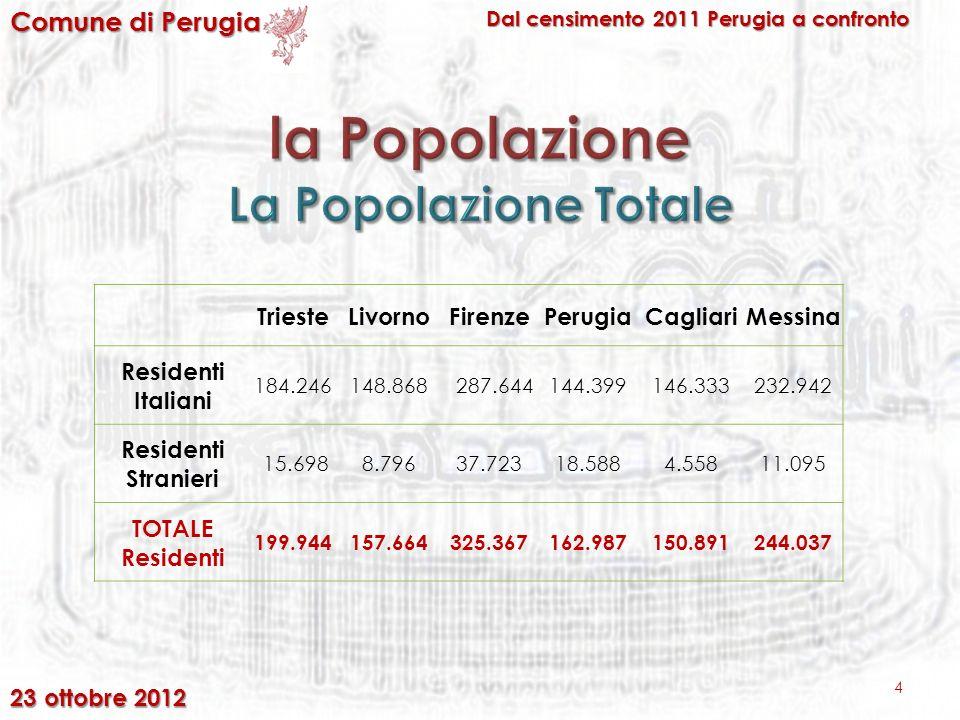 4 Comune di Perugia Dal censimento 2011 Perugia a confronto TriesteLivornoFirenzePerugiaCagliariMessina Residenti Italiani 184.246148.868 287.644144.399146.333232.942 Residenti Stranieri 15.6988.79637.72318.5884.55811.095 TOTALE Residenti 199.944157.664325.367162.987150.891244.037 23 ottobre 2012