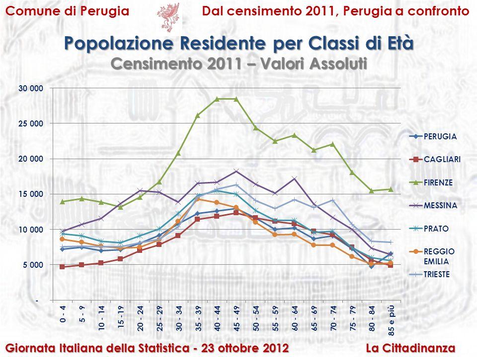 Comune di PerugiaDal censimento 2011, Perugia a confronto Popolazione Residente per Classi di Età Giornata Italiana della Statistica - 23 ottobre 2012 La Cittadinanza Censimento 2011 – Valori Assoluti