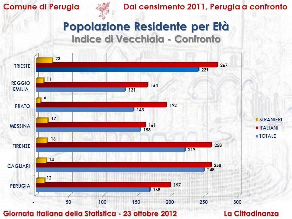 Comune di PerugiaDal censimento 2011, Perugia a confronto Popolazione Residente per Età Giornata Italiana della Statistica - 23 ottobre 2012 La Cittadinanza Indice di Vecchiaia - Confronto