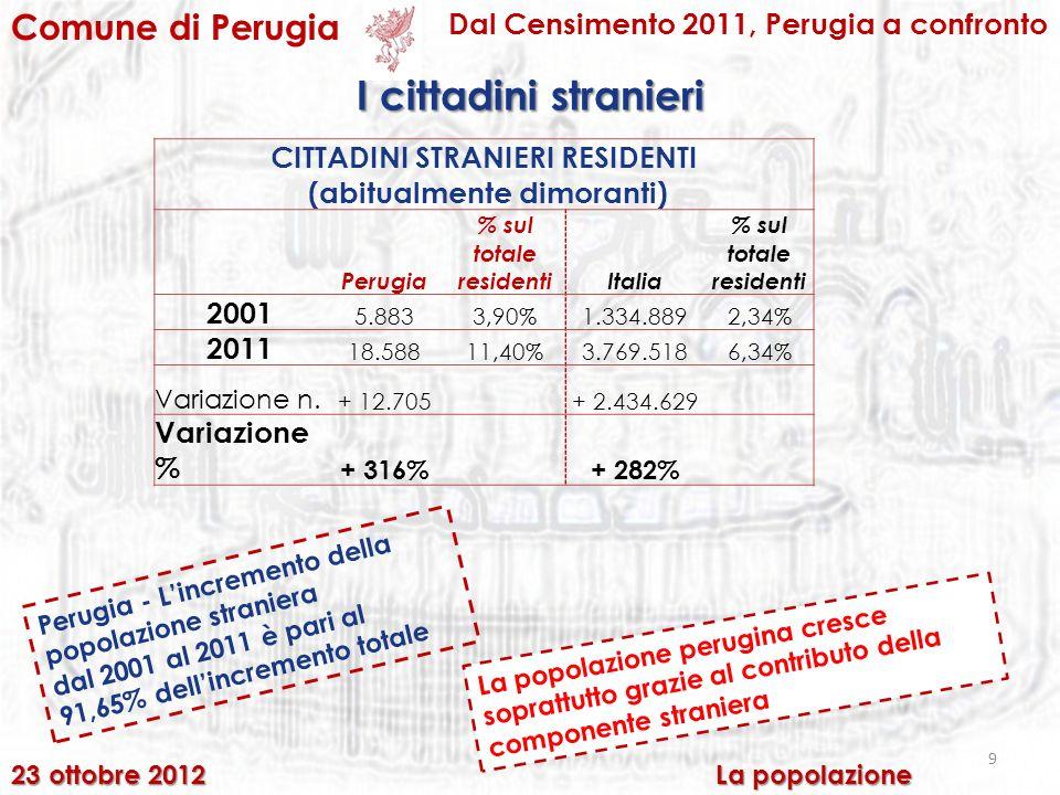 9 Comune di Perugia Dal Censimento 2011, Perugia a confronto CITTADINI STRANIERI RESIDENTI (abitualmente dimoranti) Perugia % sul totale residentiItalia % sul totale residenti 2001 5.8833,90%1.334.8892,34% 2011 18.58811,40%3.769.5186,34% Variazione n.