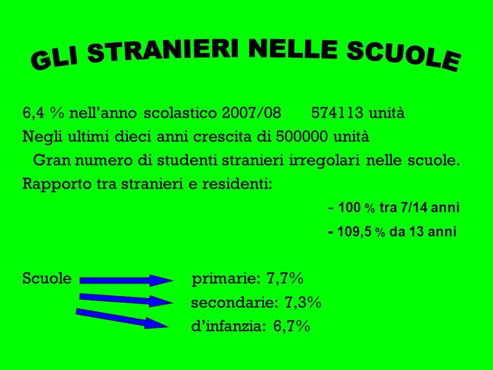 6,4 % nellanno scolastico 2007/08 574113 unità Negli ultimi dieci anni crescita di 500000 unità Gran numero di studenti stranieri irregolari nelle scuole.