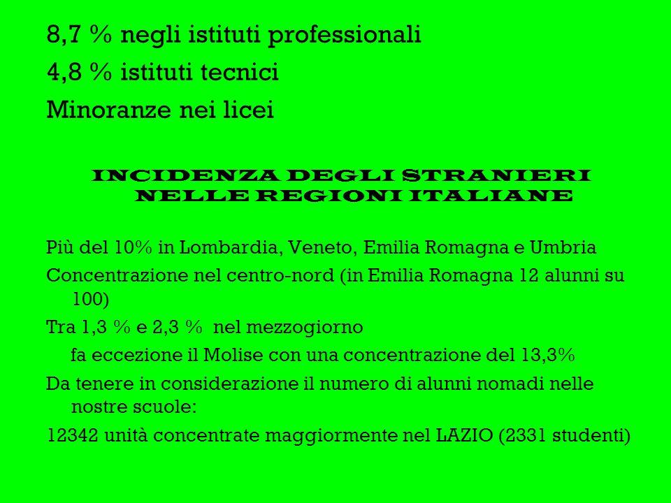 8,7 % negli istituti professionali 4,8 % istituti tecnici Minoranze nei licei INCIDENZA DEGLI STRANIERI NELLE REGIONI ITALIANE Più del 10% in Lombardia, Veneto, Emilia Romagna e Umbria Concentrazione nel centro-nord (in Emilia Romagna 12 alunni su 100) Tra 1,3 % e 2,3 % nel mezzogiorno fa eccezione il Molise con una concentrazione del 13,3% Da tenere in considerazione il numero di alunni nomadi nelle nostre scuole: 12342 unità concentrate maggiormente nel LAZIO (2331 studenti)