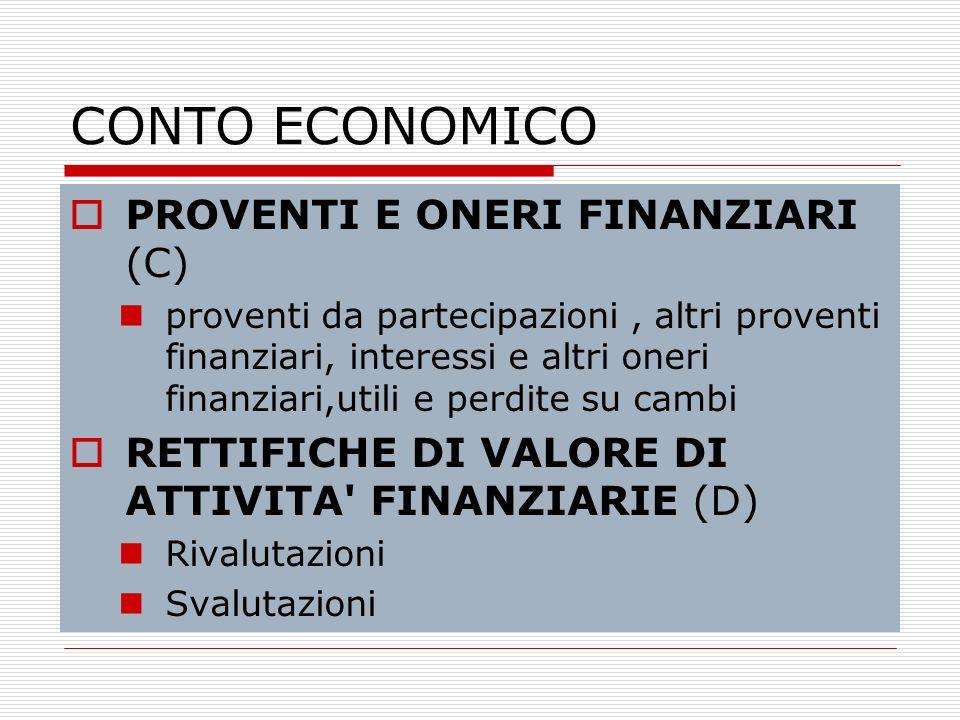 CONTO ECONOMICO PROVENTI E ONERI FINANZIARI (C) proventi da partecipazioni, altri proventi finanziari, interessi e altri oneri finanziari,utili e perd