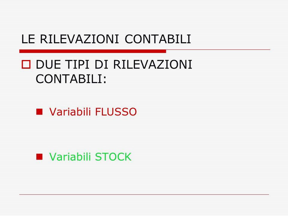 LE RILEVAZIONI CONTABILI DUE TIPI DI RILEVAZIONI CONTABILI: Variabili FLUSSO Variabili STOCK