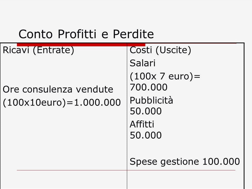 Conto Profitti e Perdite Ricavi (Entrate) Ore consulenza vendute (100x10euro)=1.000.000 Costi (Uscite) Salari (100x 7 euro)= 700.000 Pubblicità 50.000