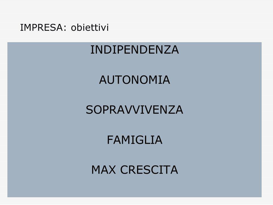 IMPRESA: obiettivi INDIPENDENZA AUTONOMIA SOPRAVVIVENZA FAMIGLIA MAX CRESCITA