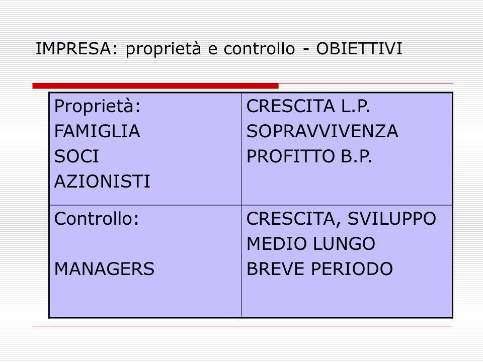 IMPRESA: proprietà e controllo - OBIETTIVI Proprietà: FAMIGLIA SOCI AZIONISTI CRESCITA L.P. SOPRAVVIVENZA PROFITTO B.P. Controllo: MANAGERS CRESCITA,