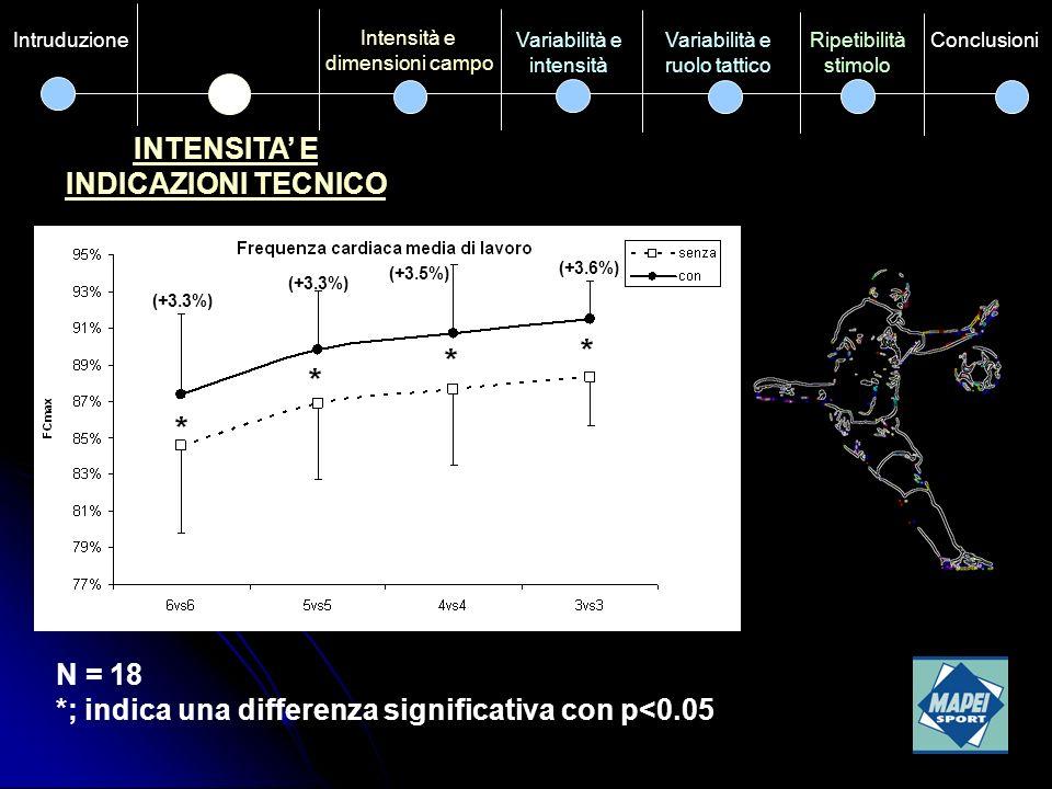 INTENSITA E INDICAZIONI TECNICO Intensità e dimensioni campo Variabilità e ruolo tattico Ripetibilità stimolo ConclusioniVariabilità e intensità Intruduzione N = 20 *; indica una differenza significativa con p<0.05 (+24%) (+18%) (+25%)