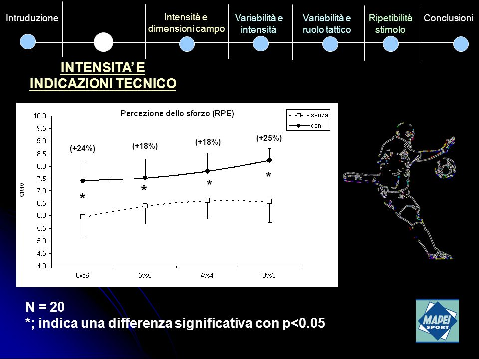 RIPETIBILITA STIMOLO Intensità e Indicazioni tecnico Variabilità e intensità Variabilità e ruolo tattico ConclusioniIntensità e dimensioni campo Intruduzione Bland e Altman plot RPE 6vs6 e 3vs3 Possibili differenze tra sedute di allenamento diverse (esempio): 6vs6 (± 2.6) Da 7.5 a 2.5 (CR10) 3vs3 (± 1.4) Da 9.5 a 6.5 (CR10)