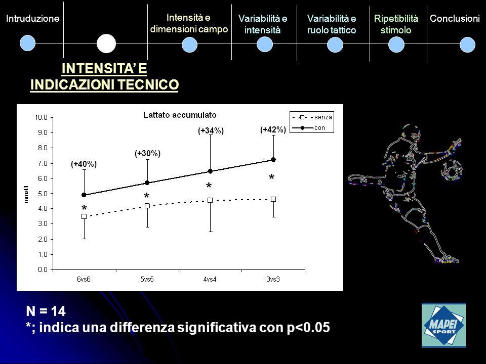INTENSITA E DIMENSIONI CAMPO Intensità e Indicazioni tecnico Variabilità e ruolo tattico Ripetibilità stimolo ConclusioniVariabilità e intensità Intruduzione N = 18 *; indica una differenza significativa con p<0.05 nel 3vs3 utilizzando un campo piccolo e uno grande (+3.6%)