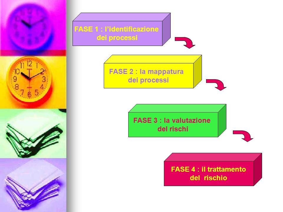 FASE 1 : lidentificazione dei processi FASE 2 : la mappatura dei processi FASE 3 : la valutazione del rischi FASE 4 : il trattamento del rischio